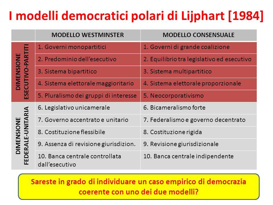 I modelli democratici polari di Lijphart [1984]